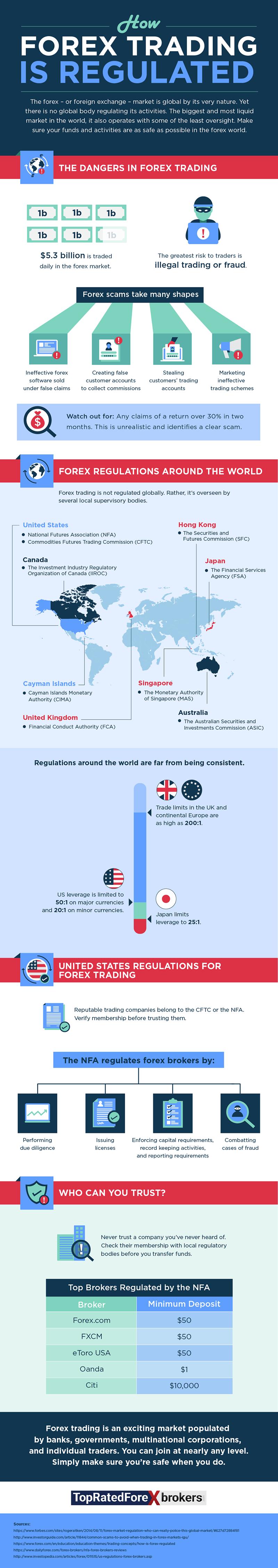 Forex trading around the world