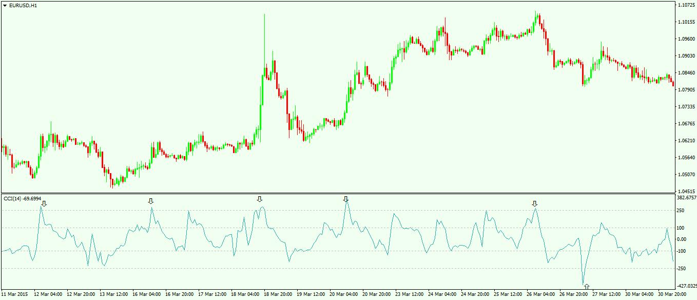 Cci forex trading 60