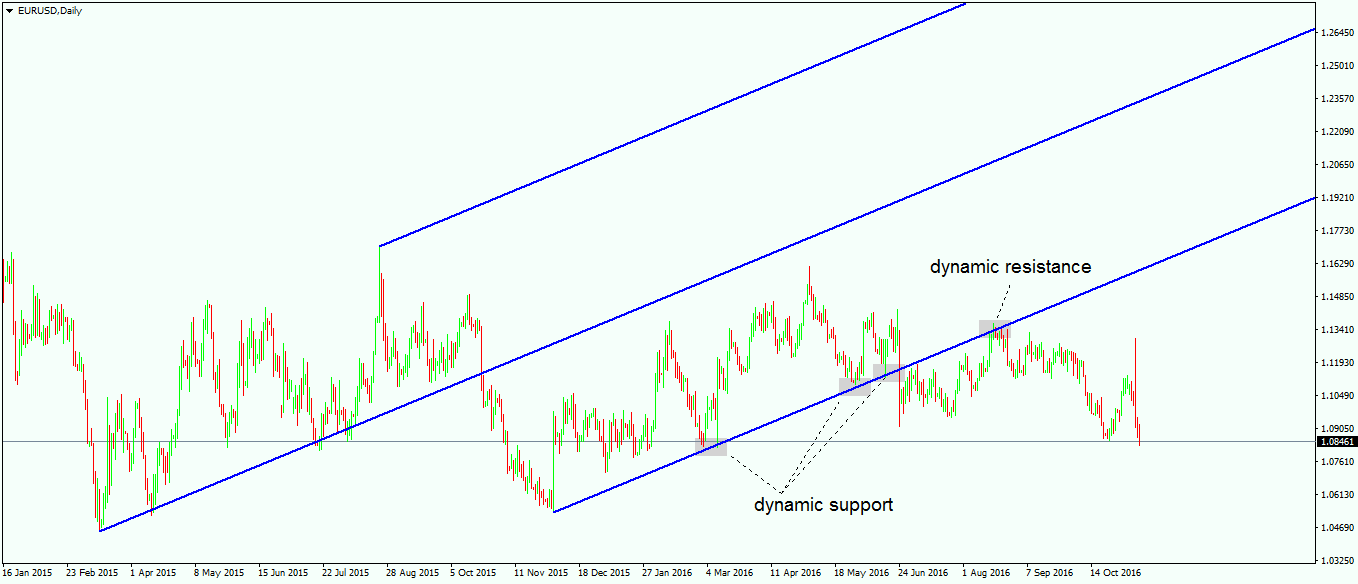 Dynamic Support and Resistance Levels in Forex Trading - 1