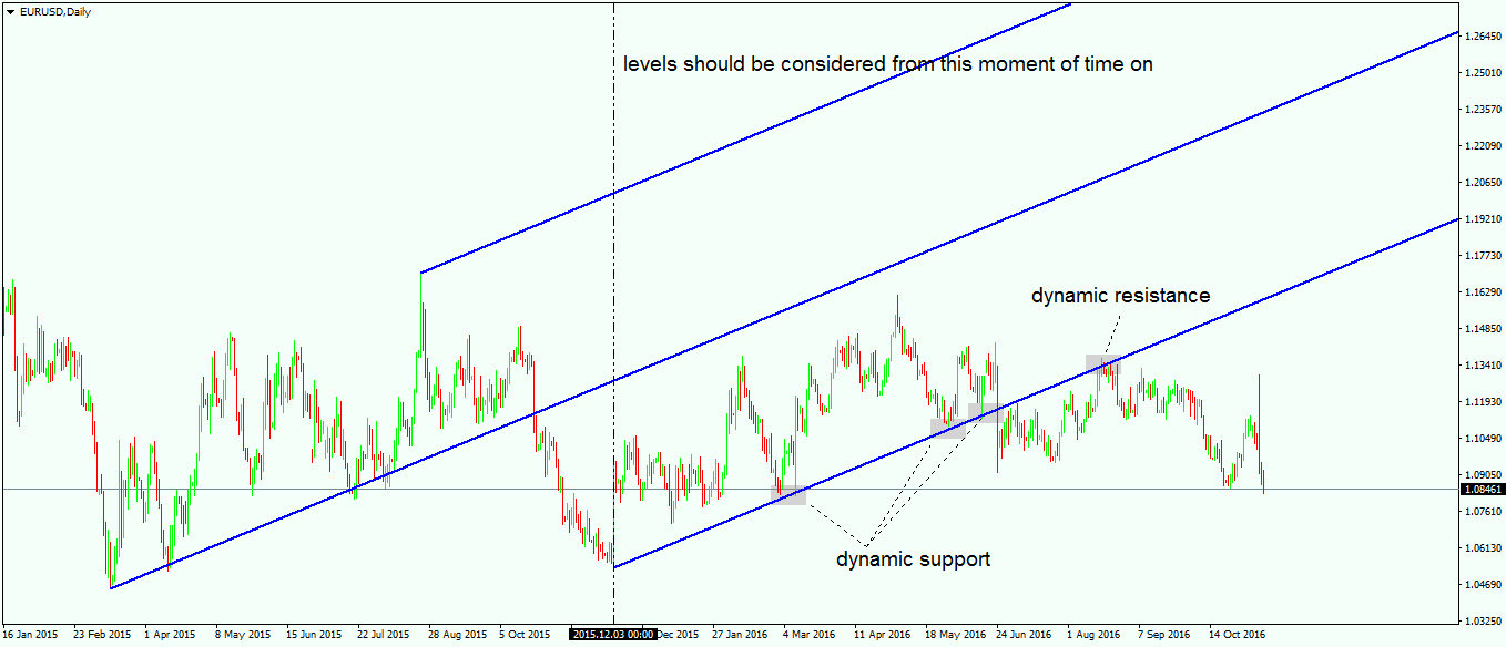Dynamic Support and Resistance Levels in Forex Trading - 2