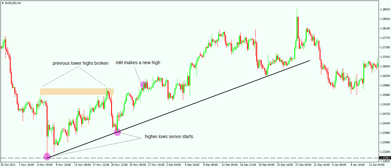 How to Draw a Trendline - 1