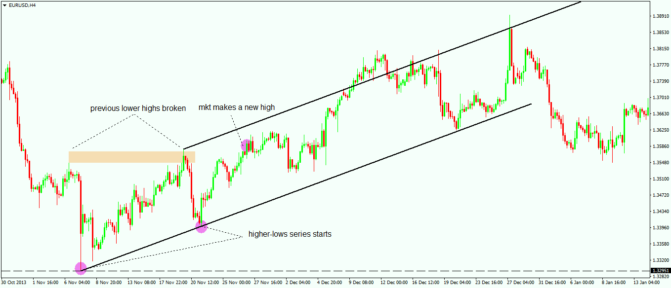 How to Draw a Trendline - 2