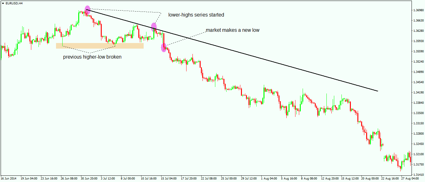 How to Draw a Trendline - 3
