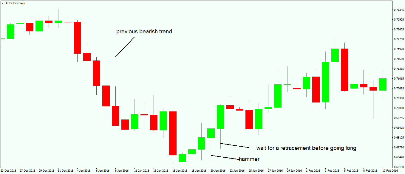 Spot Reversal Patterns with a Hammer and a Hanging Man2