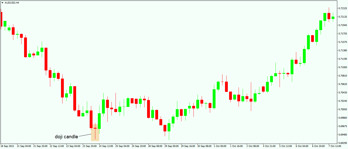 Trading Multiple Types of Doji Candles2