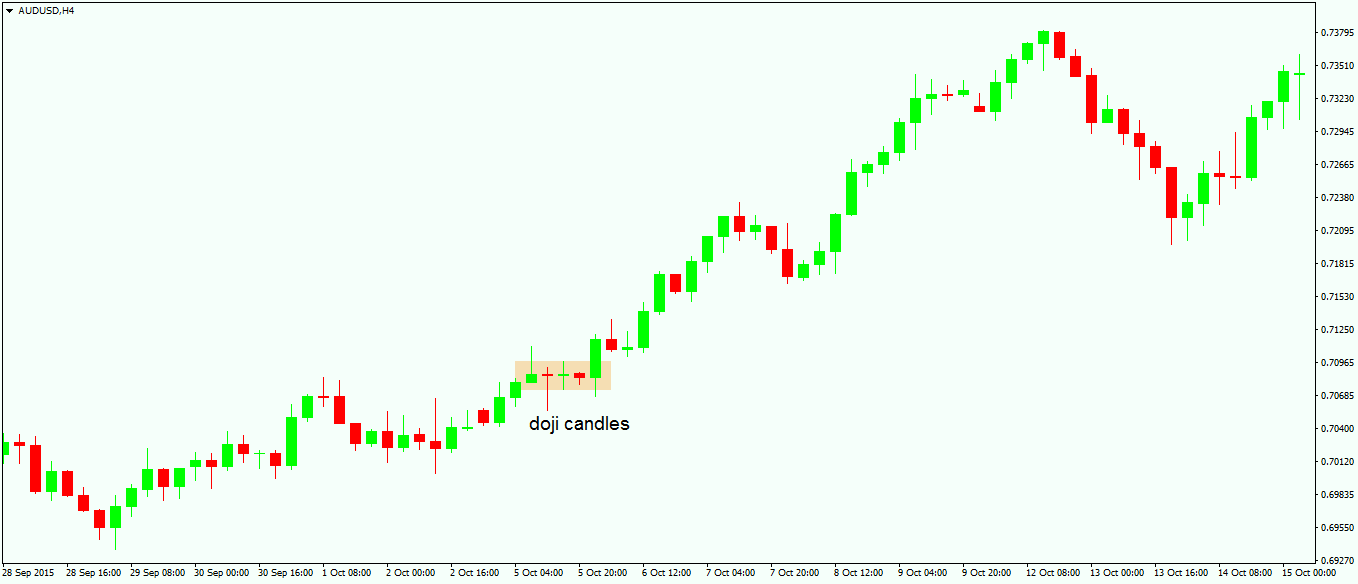 Trading Multiple Types of Doji Candles3