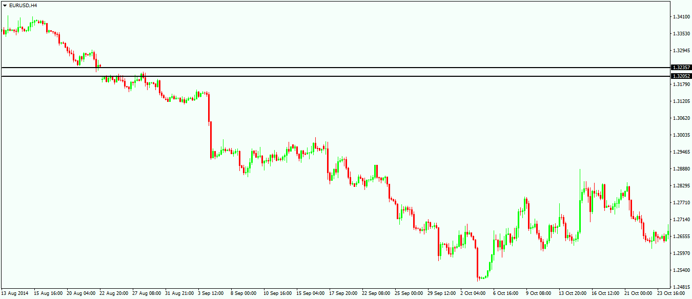 Two Ways to Use Gaps When Trading Forex Markets - 2