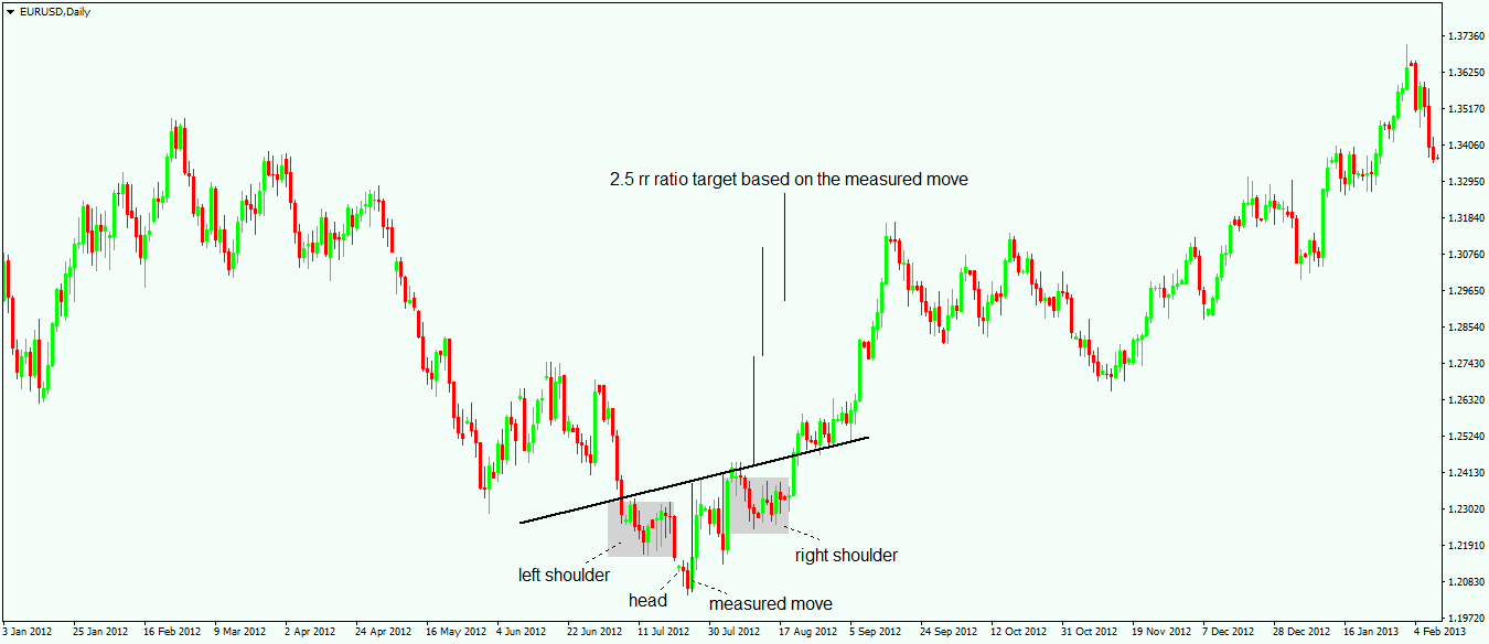 Use the Head and Shoulders Pattern to Spot Reversals - 2