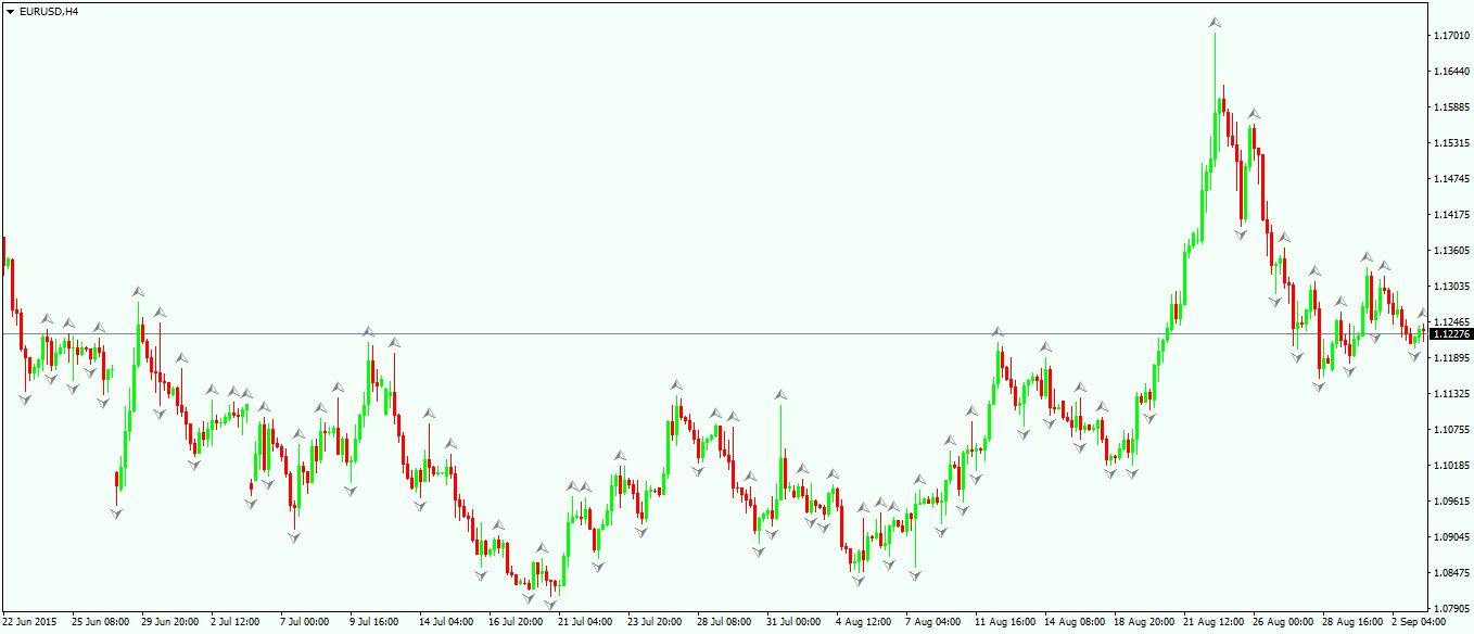 The Fractals Indicator