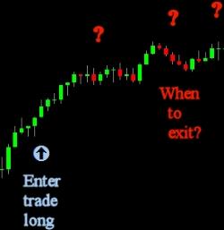 Enter Exit Trade Forex