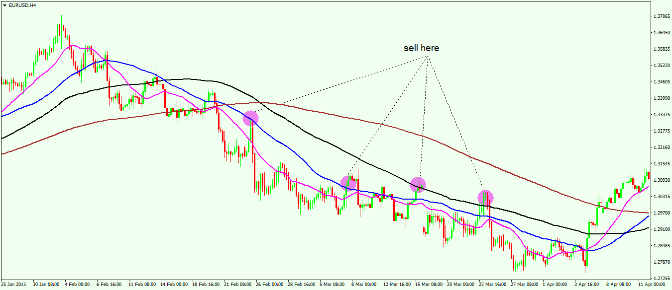 moving average 4