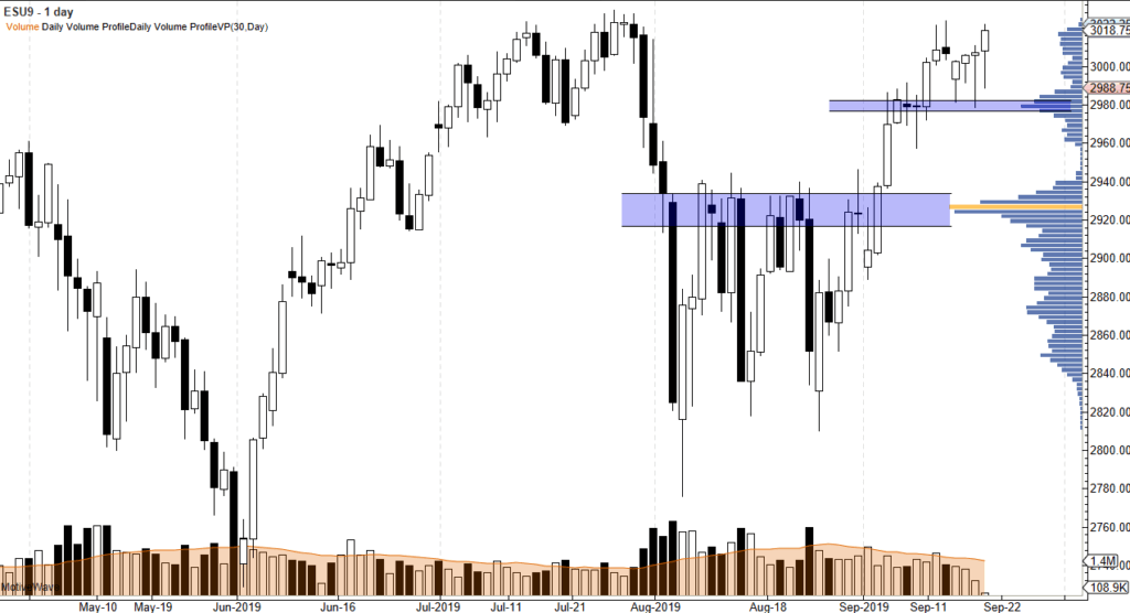 sp500 contract