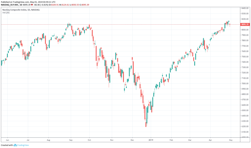 NASDAQ Daily Chart - May 1st