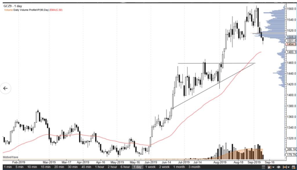 Gold Breaks $1500 Level