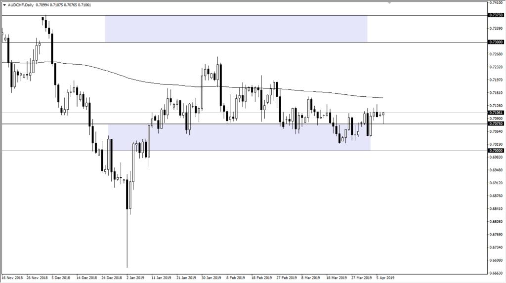 aud/chf chart