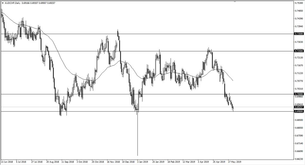 aud chf chart