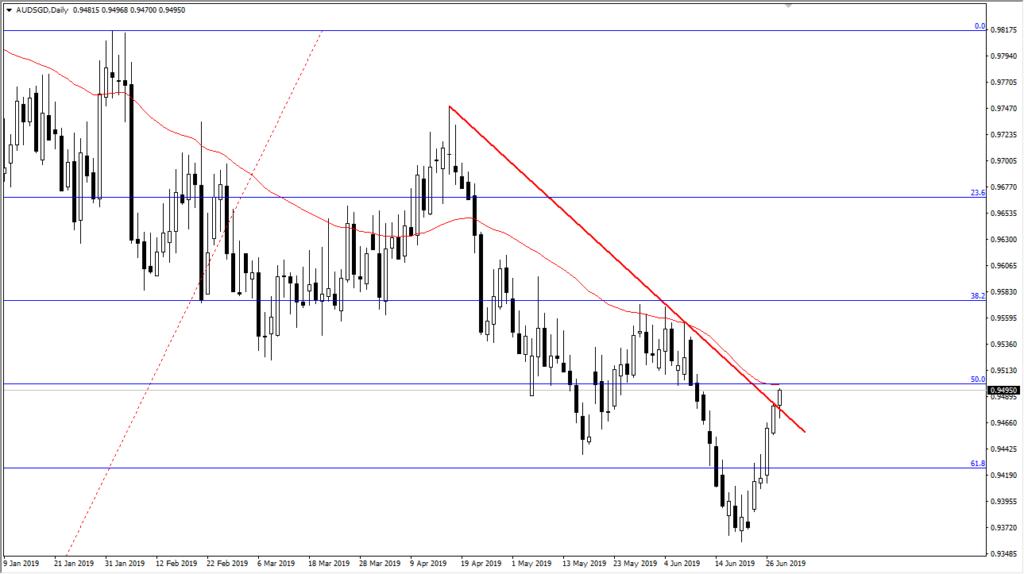aud/sgd chart