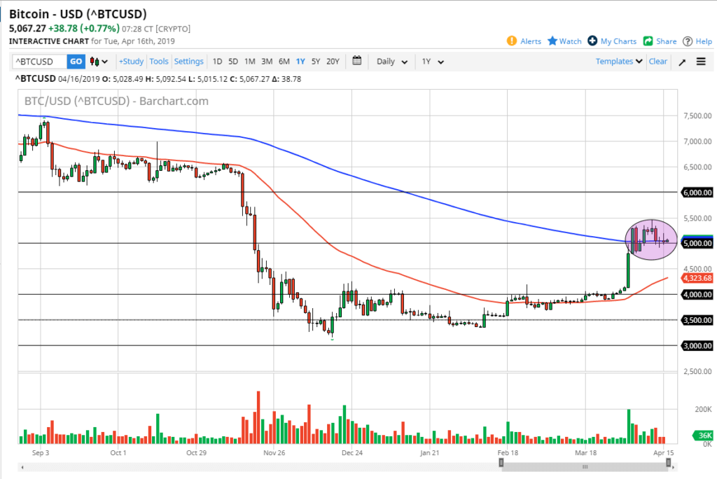 bitcoin hourly chart