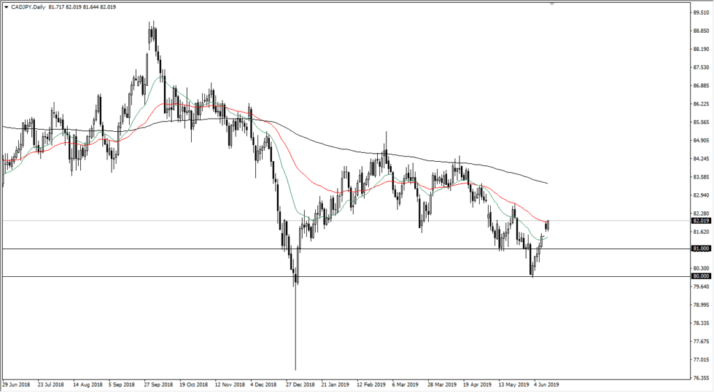 cad/jpy chart