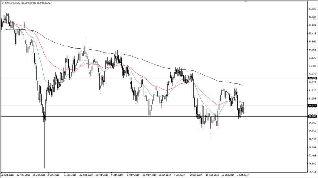CADJPY Technical Analysis
