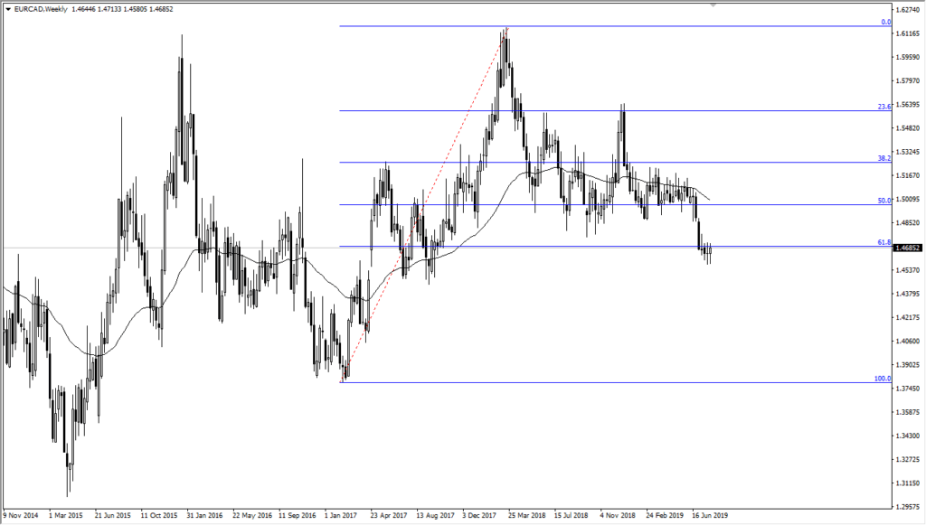 eur/cad weekly chart