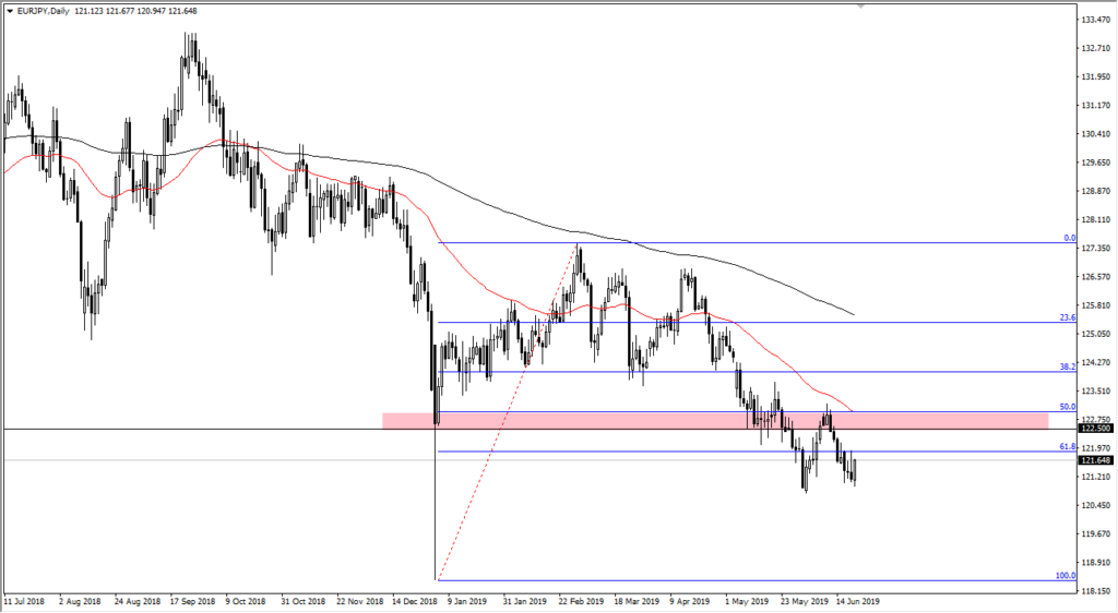 EURJPY Chart June 25th