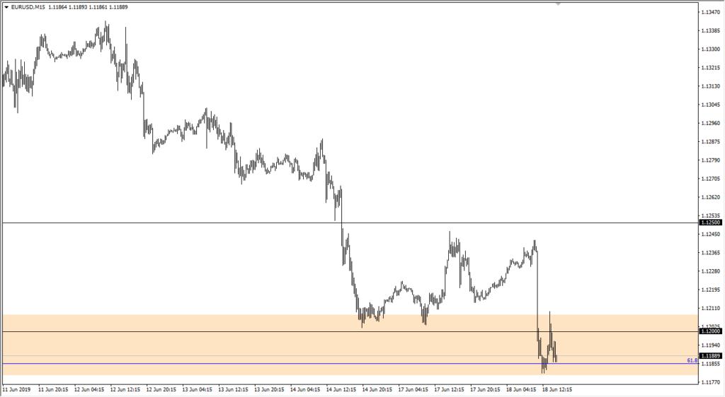 eur/usd 15 min chart