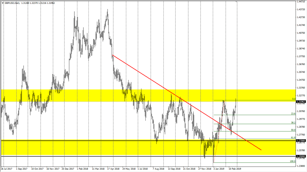 gbpusd Cable