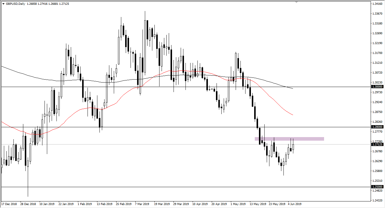 GBP/USD Daily Chart - May 18th