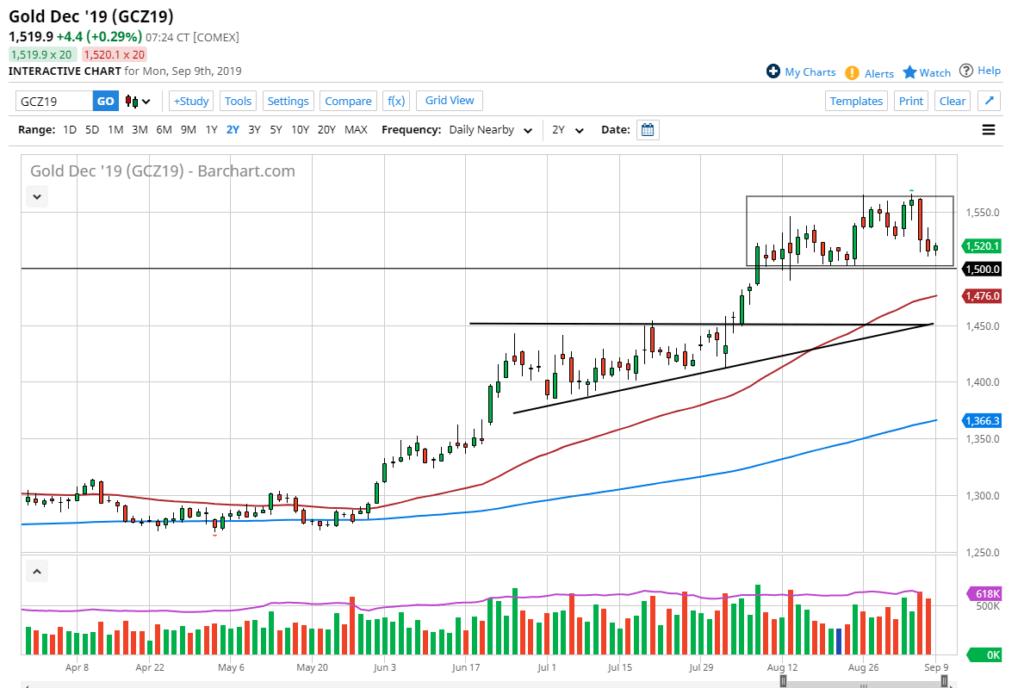 Gold Chart Analysis September 9th