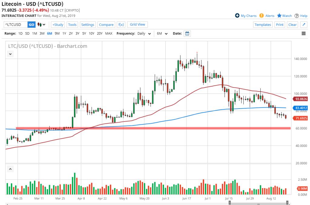 ltc/usd chart