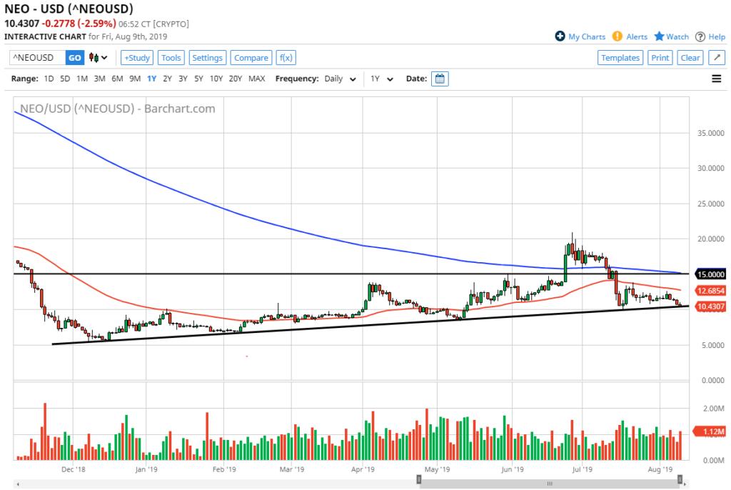 neo/usd chart