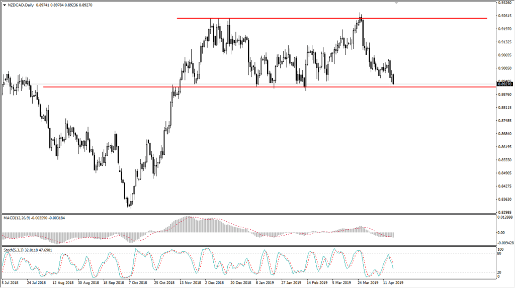 nzd/cad daily