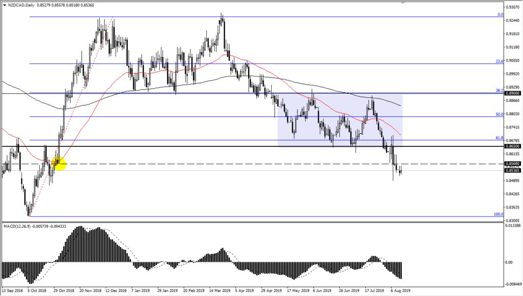nzd/cad chart