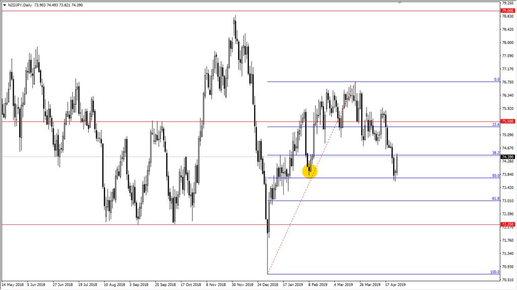 nzd/jpy chart