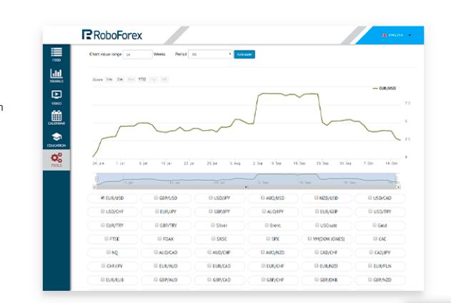 roboforex analysis