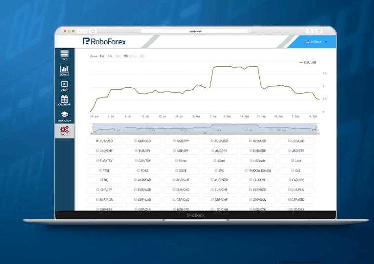 roboforex analytics