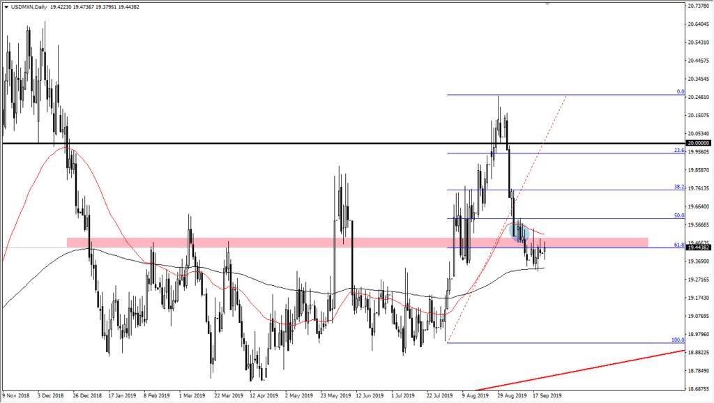 usd/mxn chart