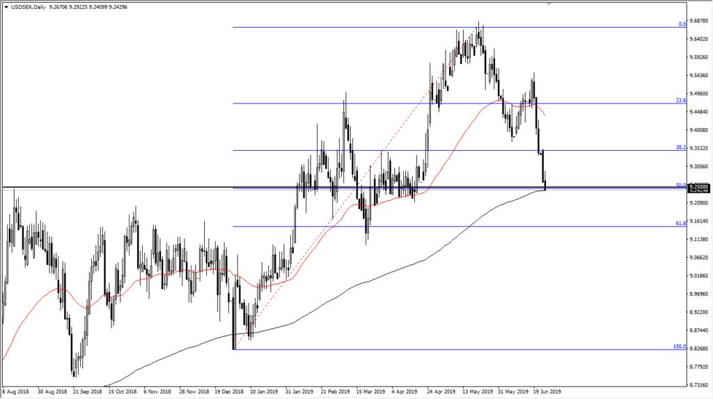 USD/SEK chart